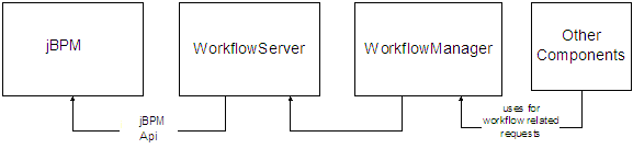 GlobalSight Workflow.png