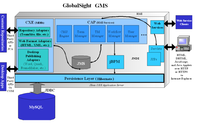 Globalsight architecture.png